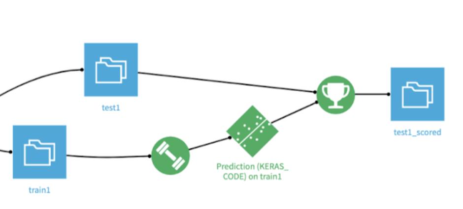 deep learning Keras