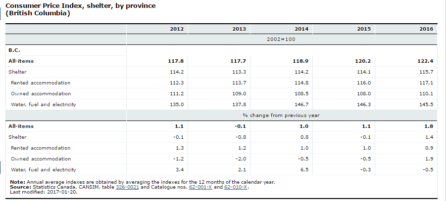 Canada House Prices, CAD, Rates and the BoC