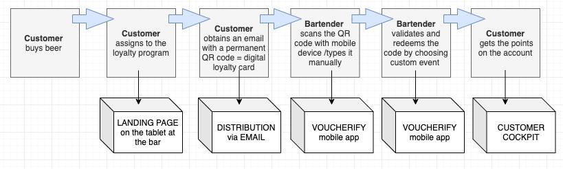 Voucherify loyalty program workflow