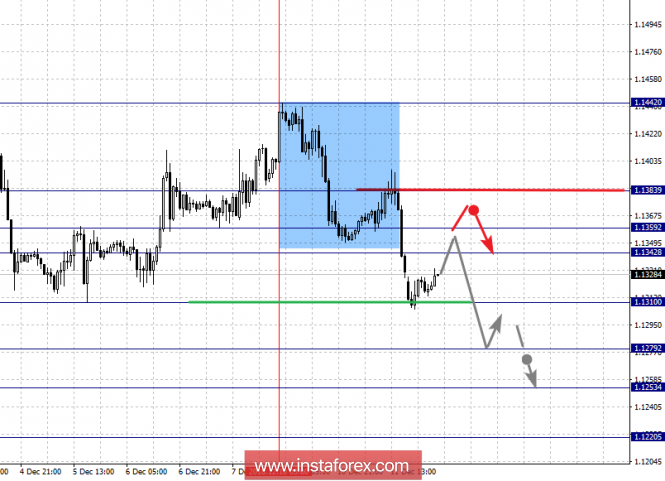 Fractal analysis of major currency pairs for December 12