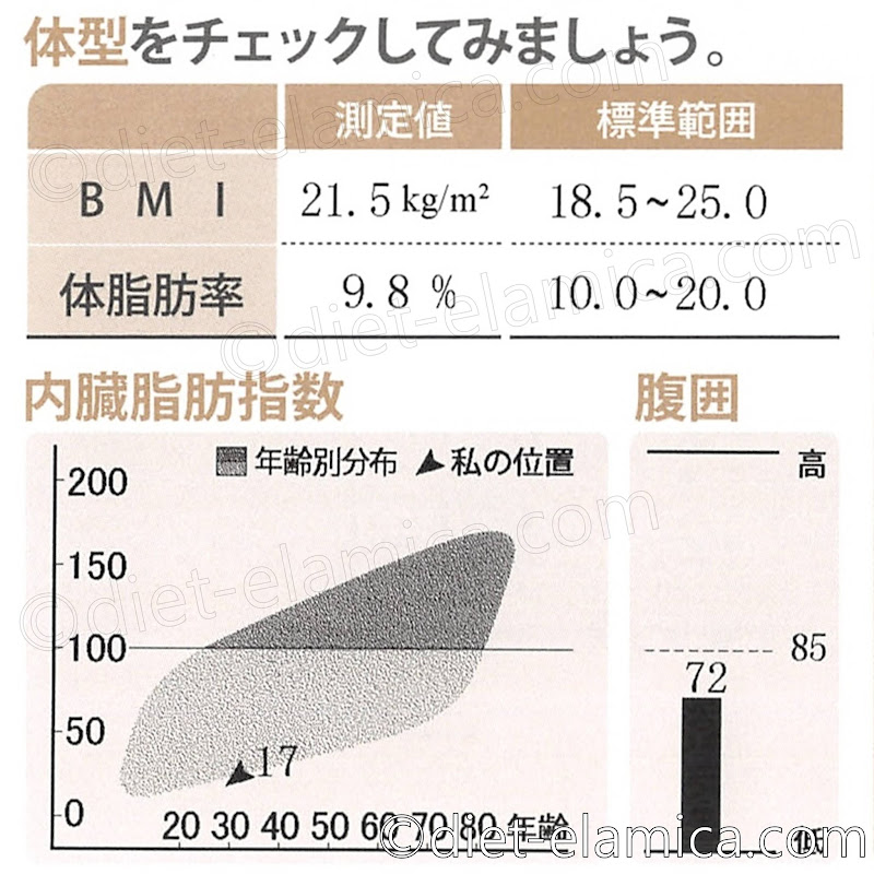 BMI21.5