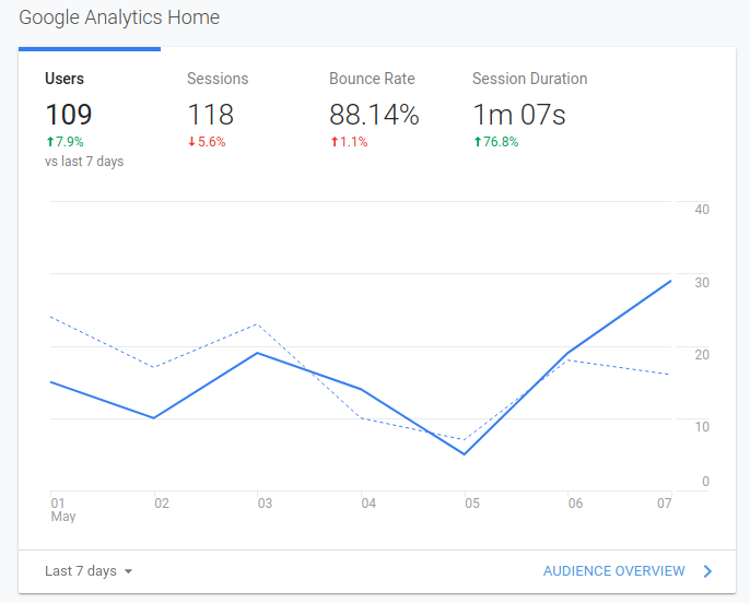 Google analytics dashboard example