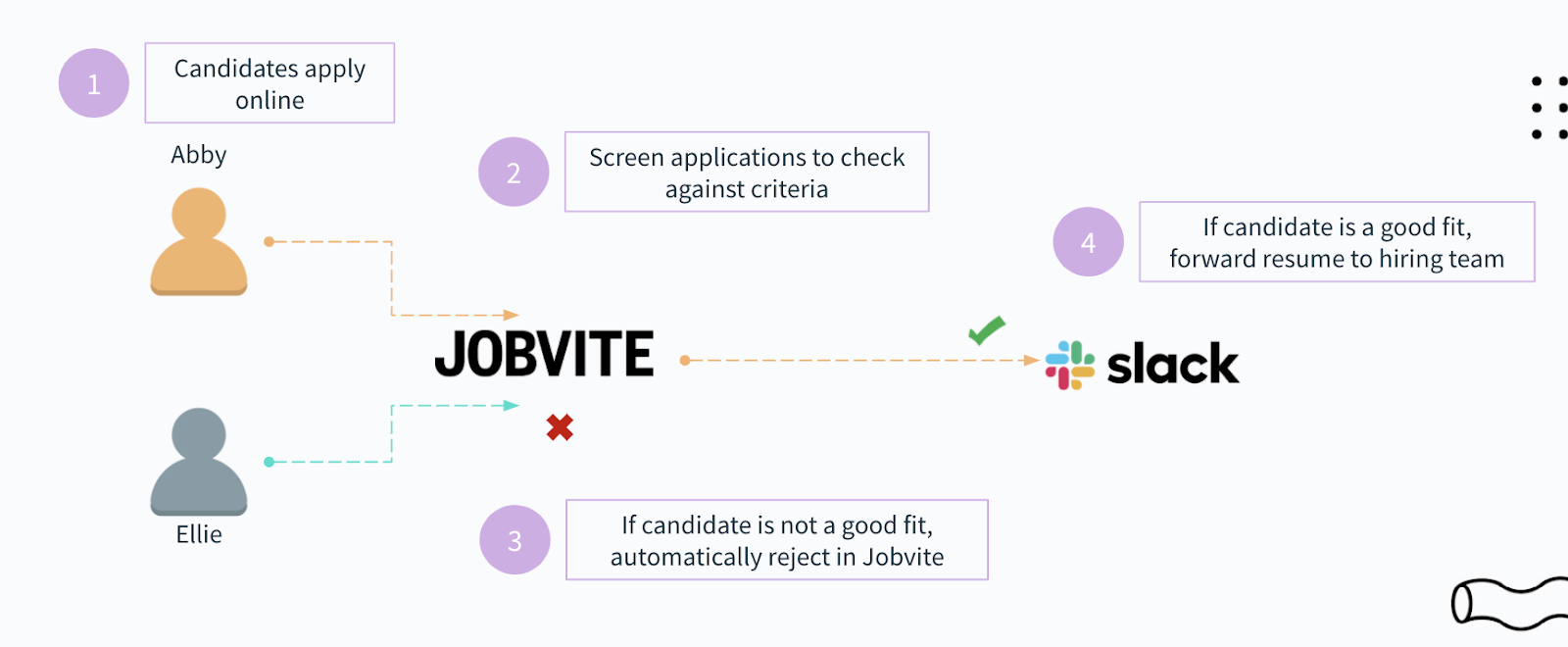 A workflow automation that instantly screens candidates