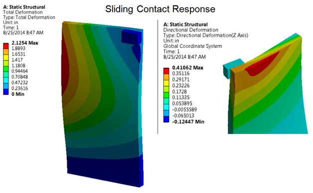 ANSYS Перемещение в статическом расчёте контактного взаимодействия пластины с телом (контакт с проскальзыванием), пластина нагружена давлением и зафиксирована в основании