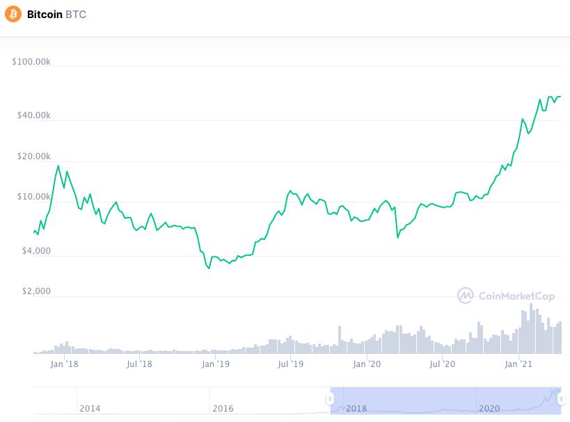 Gráfico do preço do Bitcoin (em log). Fonte: Coinmarketcap.