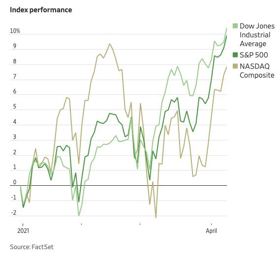 Gráfico mostra que o Dow Jones e S&P500 valorizam, no acumulado do ano, cerca de 10 por cento, e o índice de tecnologia Nasdaq sobe pouco mais de 8 por cento.