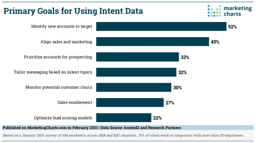 Audiense blog - Using Intent Data