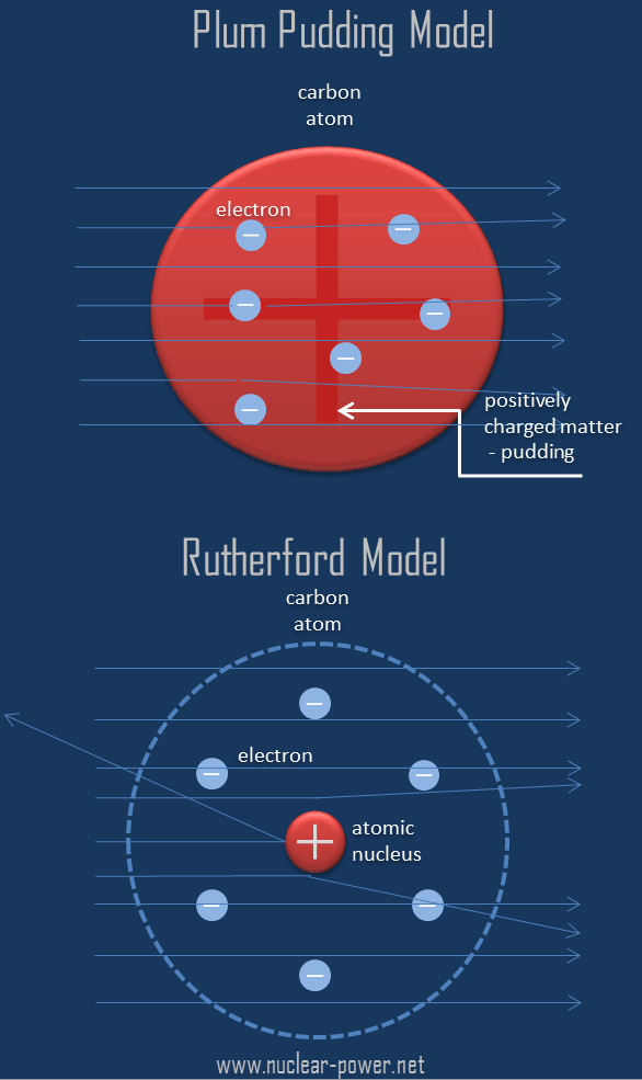Thomson-Model-vs-Rutherford-Model.png