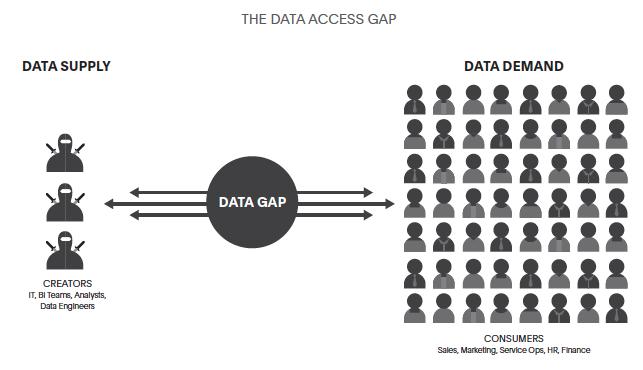Data Access Gap