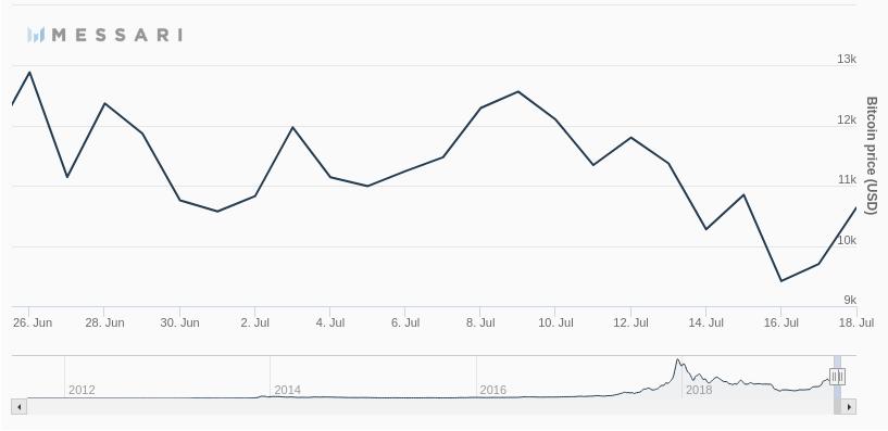 preço do Bitcoin, pumpizinho bom