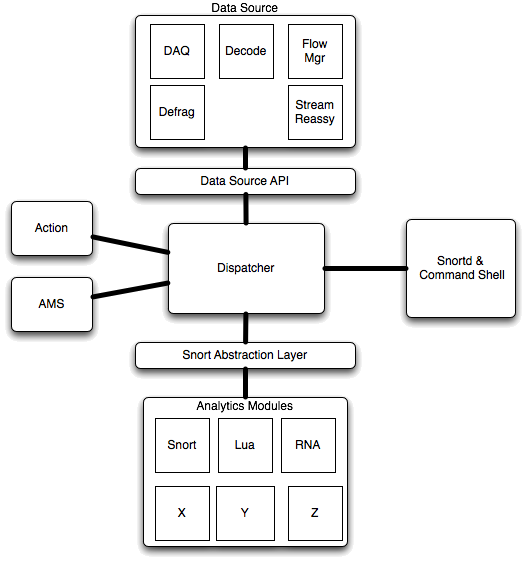 Snort3BlockDiagram.png