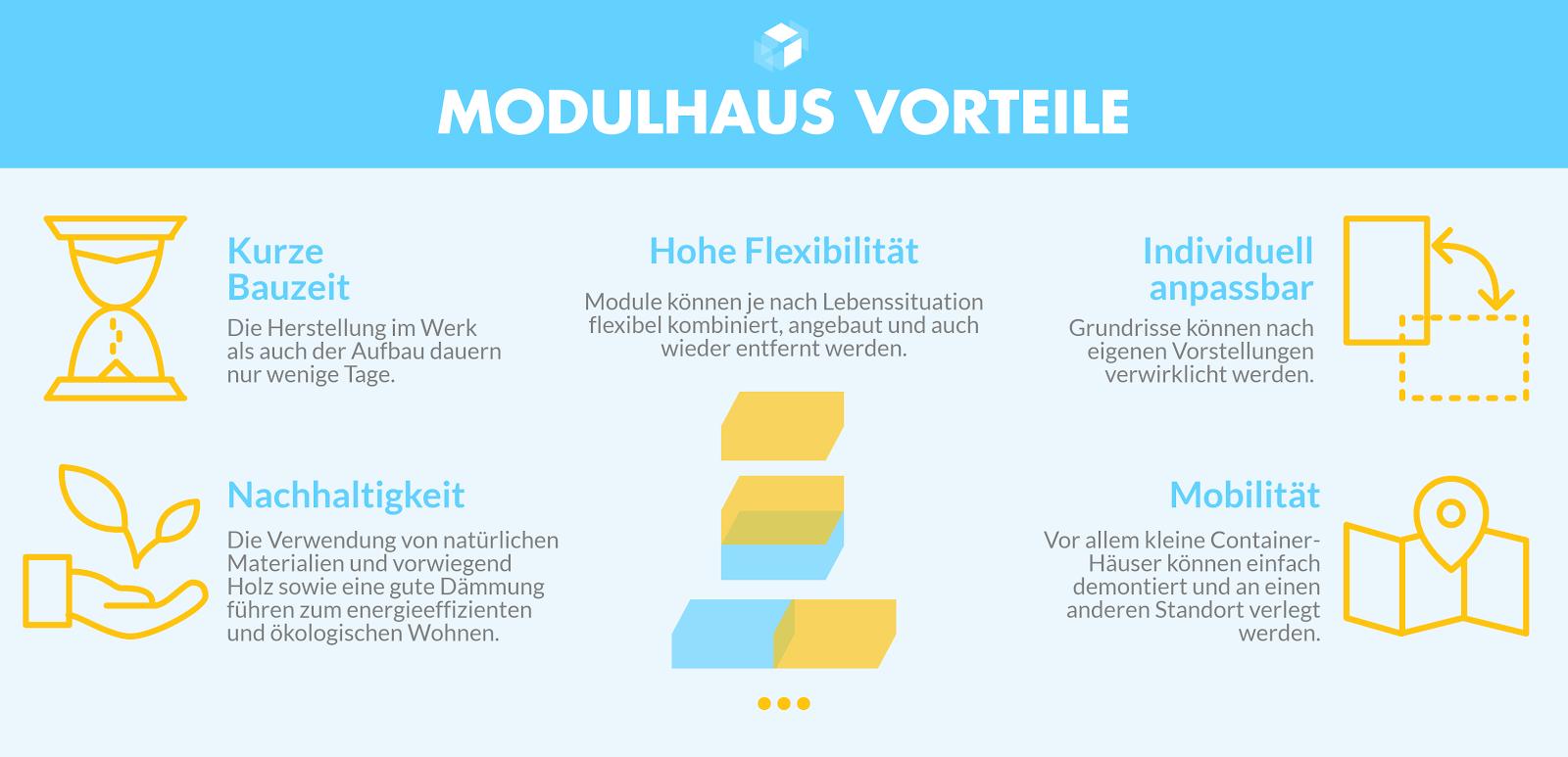 Modulh user und container h user anbieter infos preise for Fertighaus container modul