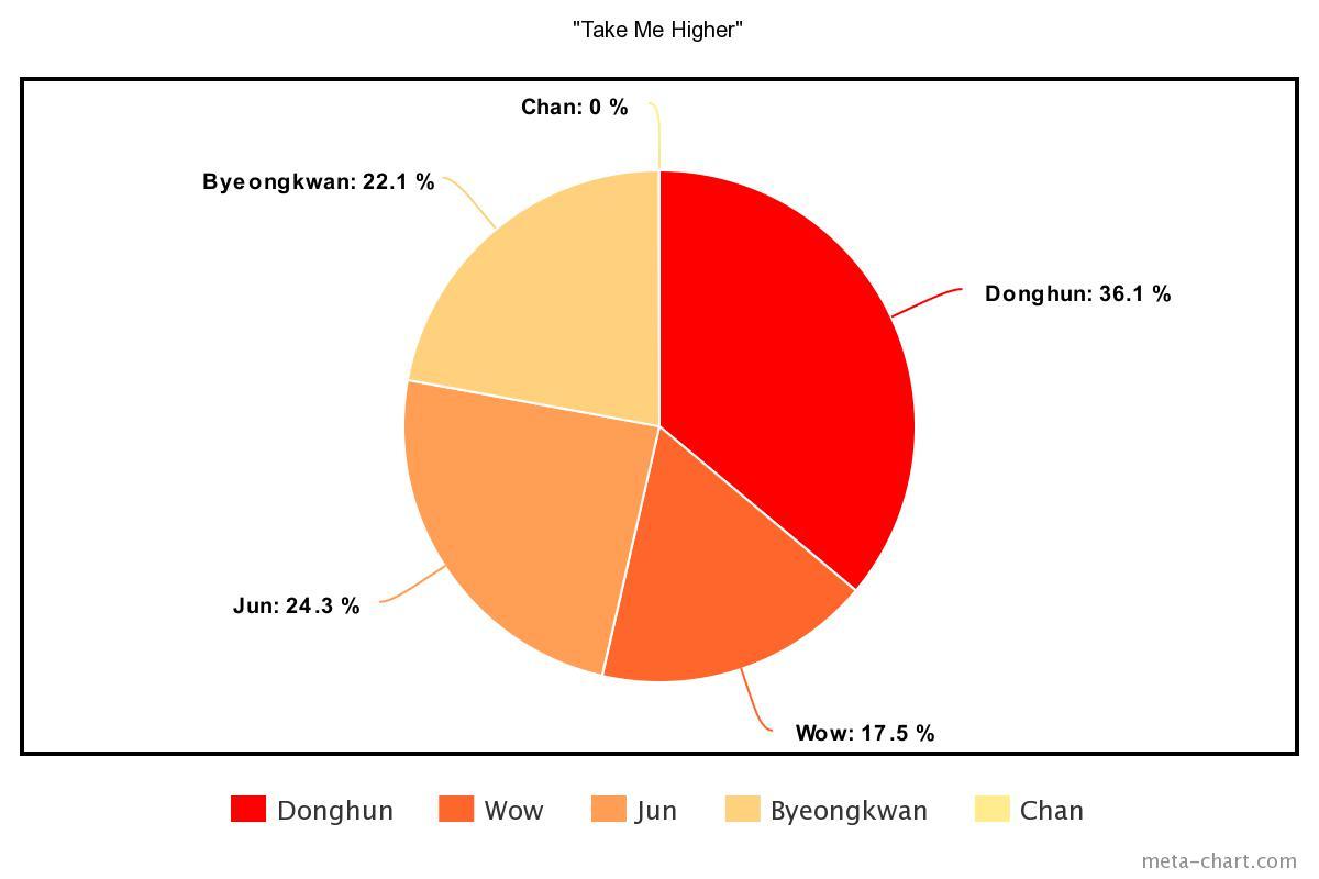 meta-chart - 2021-04-20T193753.836