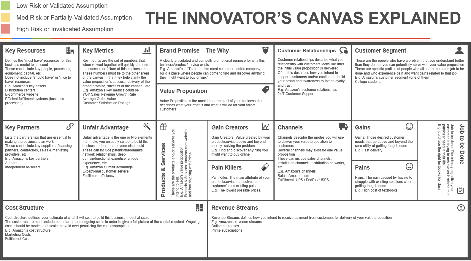 Blue ocean strategy canvas excel template get your free innovators canvas powerpoint template to quickly and easily create your new business model alramifo Image collections