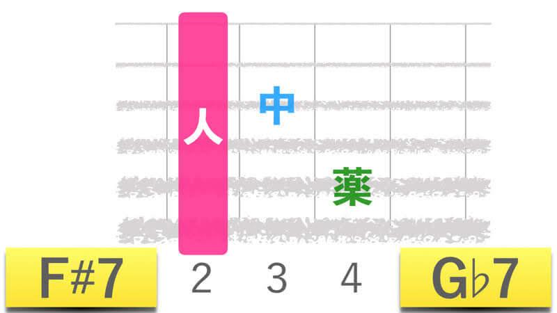 ギターコードF#7エフシャープセブン|G♭7ジーフラットセブンの押さえかたダイアグラム表