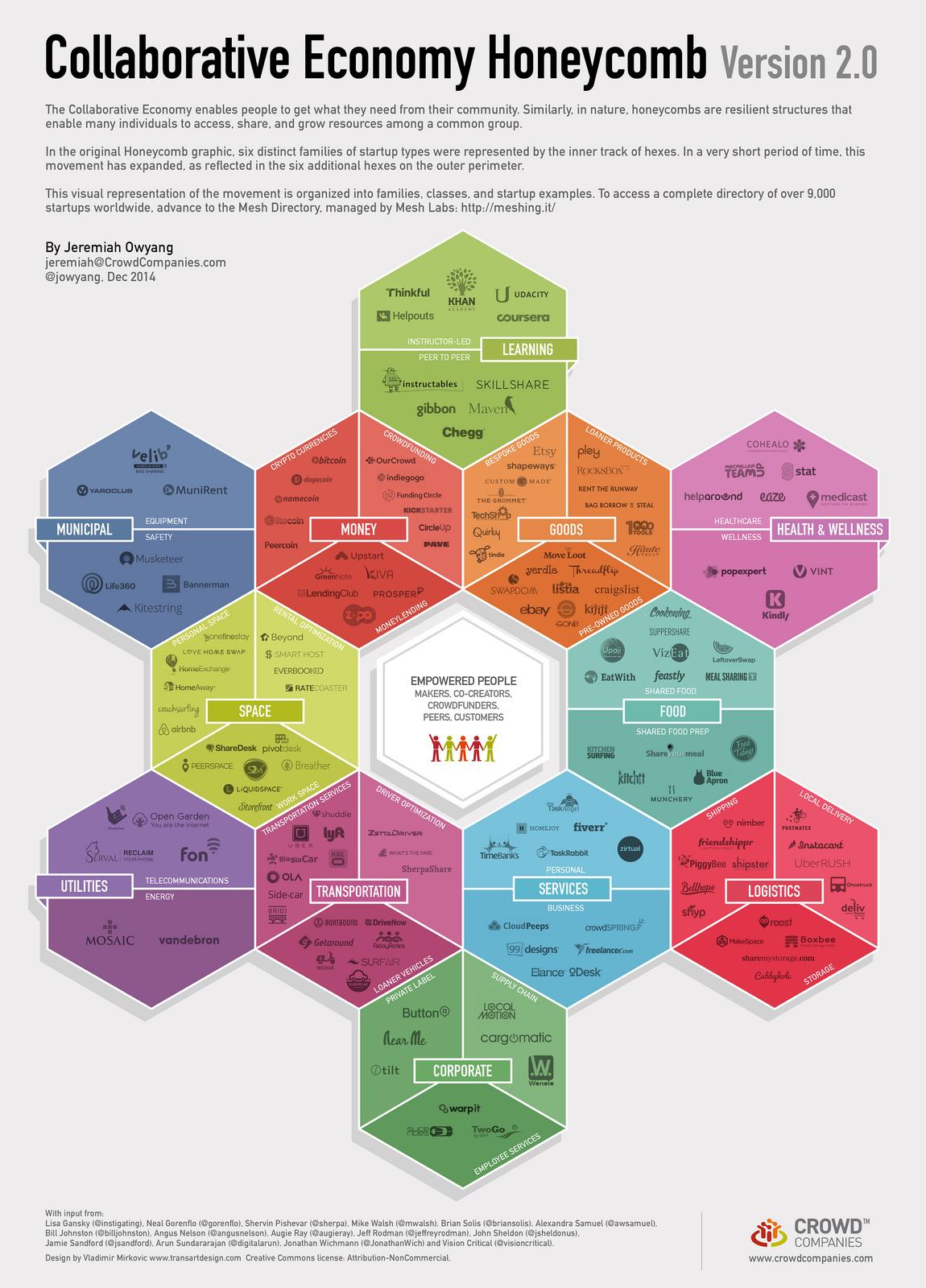 collaborative economy funding 2002 present