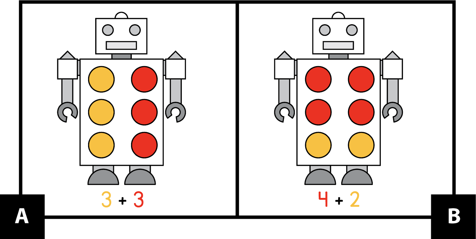 A: A robot with 3 yellow dots and 3 red dots. 3 + 3. B: A robot with 4 red dots and 2 yellow dots. 4 + 2.
