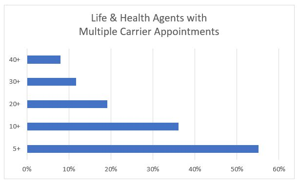 Number of Appointments Feb Flash Report