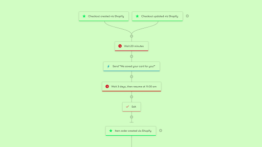 Install a Shareable Cart Abandonment Workflow Using the Shopper Activity API