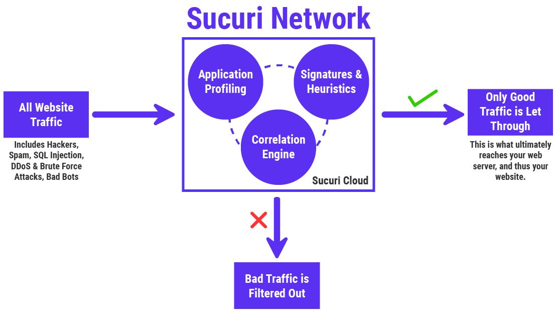 Một thông tin về cách Mạng Securi bảo vệ các trang web khỏi các cuộc tấn công độc hại