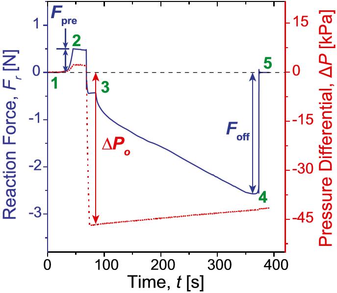 force graf