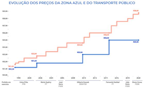 evolução do preço da zona azul e do transporte público em São Paulo