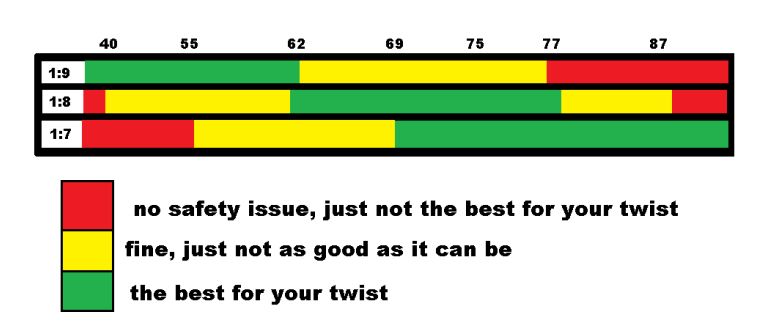 graph showing the effects of twist rate