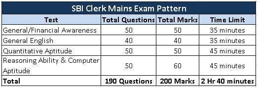SBI-clerk-mains-exam-pattern.jpg