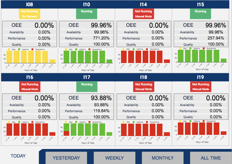 OEE dashboards are manufacturing dashboards that help you track the performance of your machines in real time