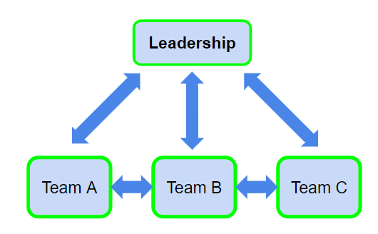 Flowchart showing two-way communication between Teams A, B, and C and Leadership. Teams communicate with one another, as well. All teams are highlighted in green.