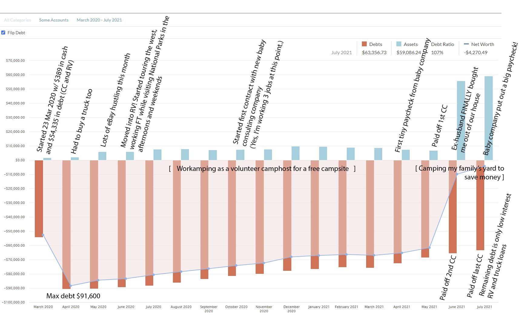 r/ynab - Net worth shifted over $87k in 16 months
