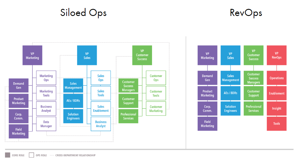 The structural difference of a siloed and a RevOps organization