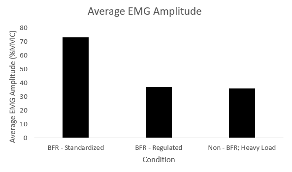 Average EMG Amplitude