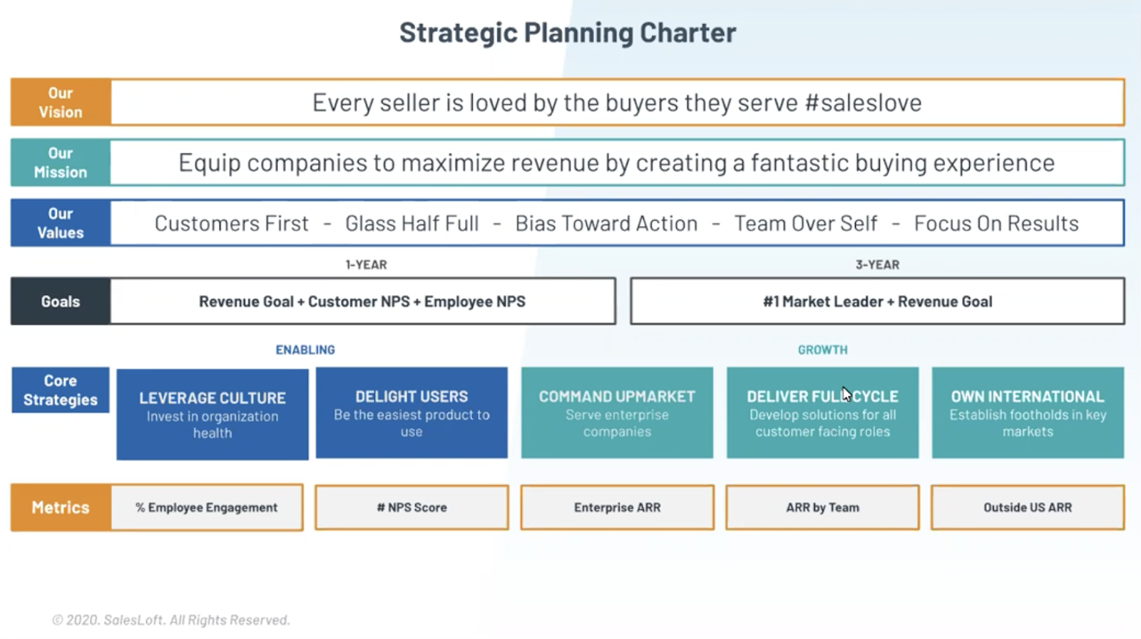 Having a strategic plan is so important to know where you're going and how you're going to get there.