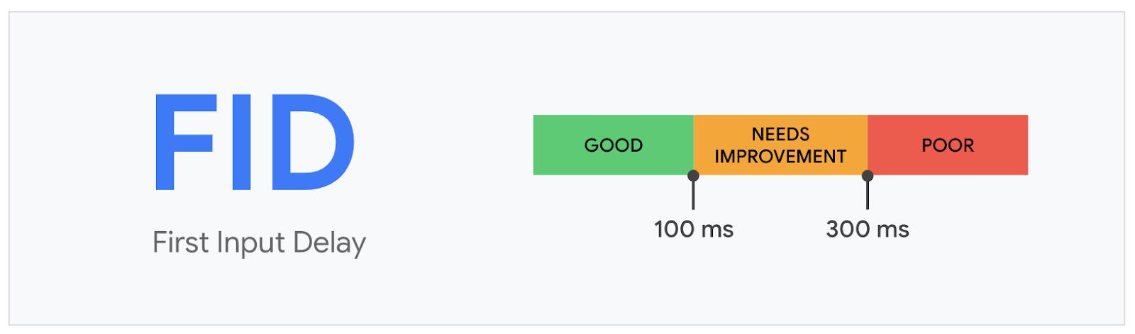 A imagem mostra a escala de pontuação recomendada pelo Google para FID.