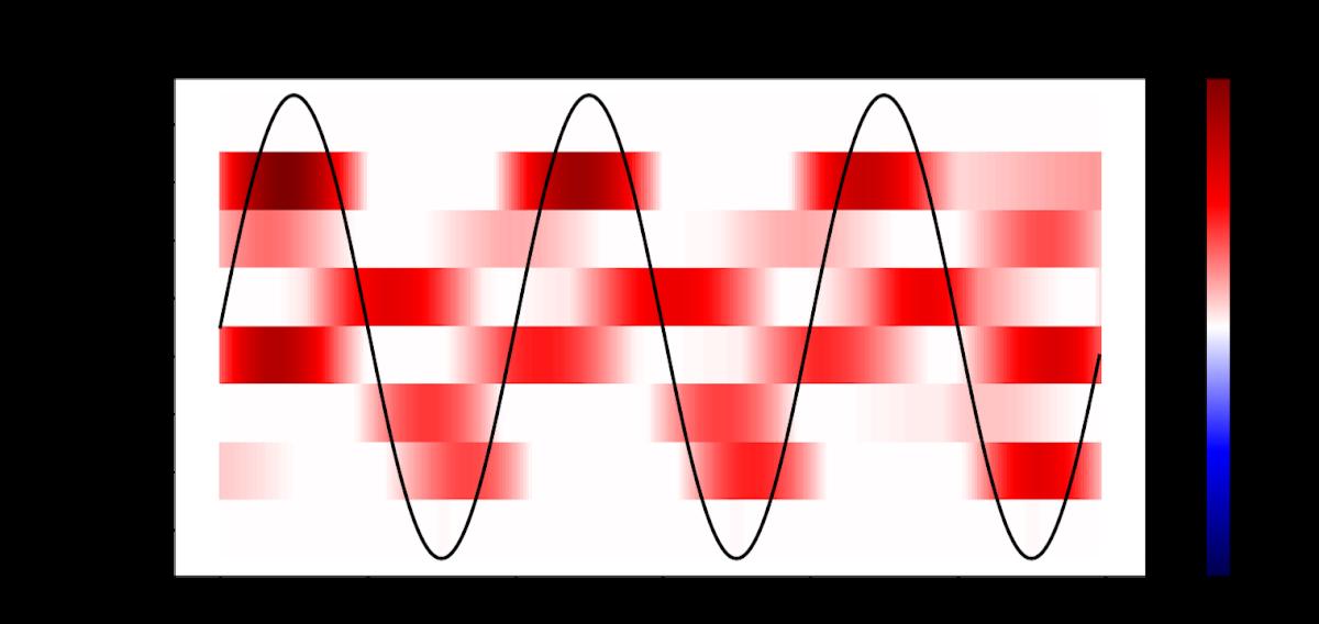 【深層学習】時系列データに対する1次元畳み込み層の出力を可視化