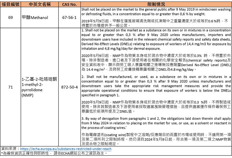 限制物質之物質資訊、CAS No.限制情況參考