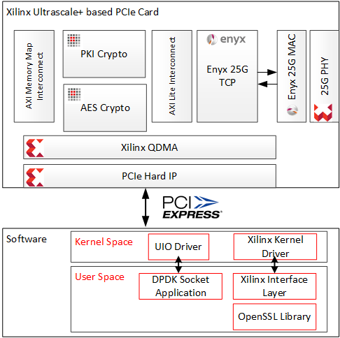 Enyx IP Core technology featured by Xilinx at 2019 Mobile World