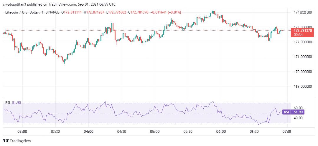 Litecoin price analysis: LTC/USD set to break past $180 by midnight 2
