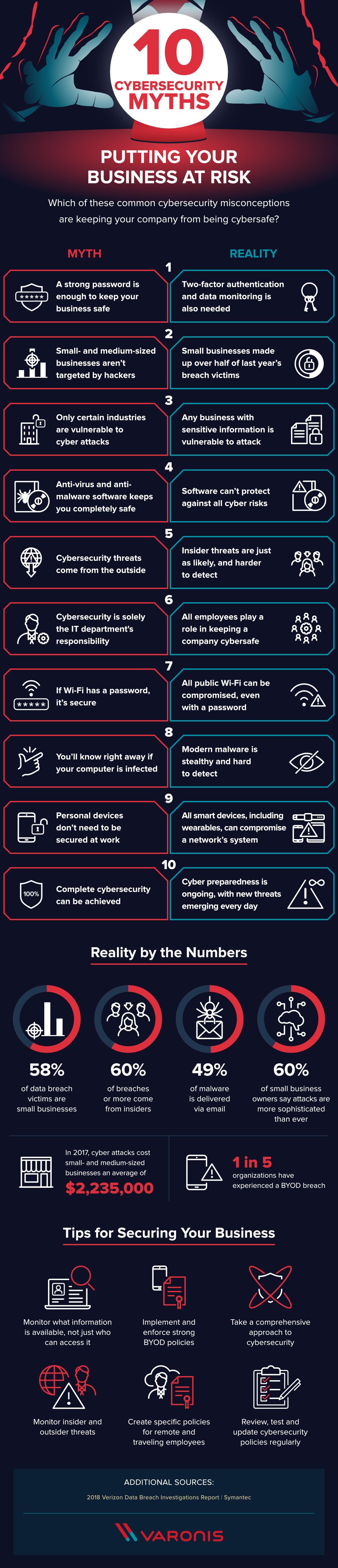 10 mitos sobre la ciberseguridad que podrían poner en riesgo tu negocio