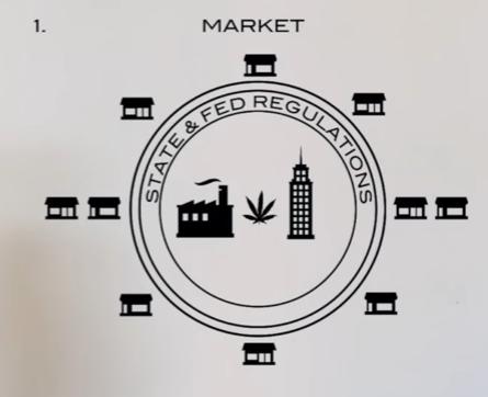 CBD Market Logistics