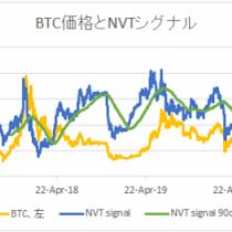 NVTから見た足元のビットコイン価格は10,521ドル【フィスコ・ビットコインニュース】