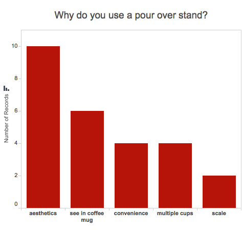 Graph of reasons why people use pour over stand: aesthetics