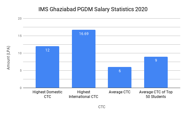 IMS Ghaziabad Placement