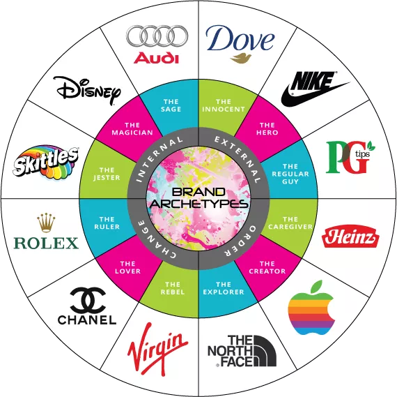 Brand Archetypes and Experience Design