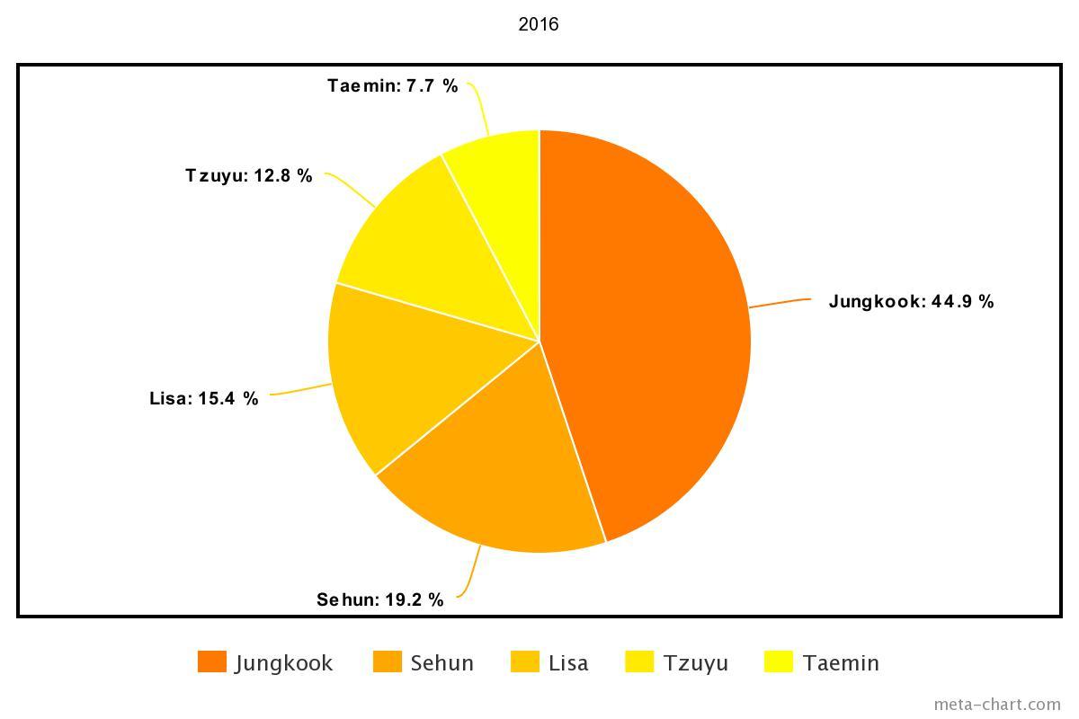meta-chart - 2021-03-01T191203.177