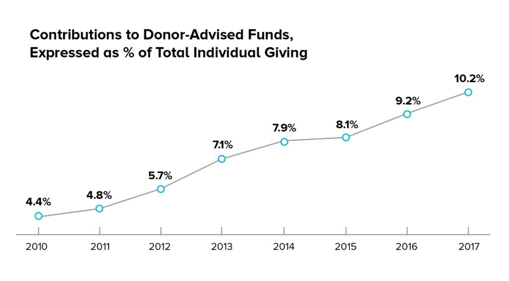 daf funding increase