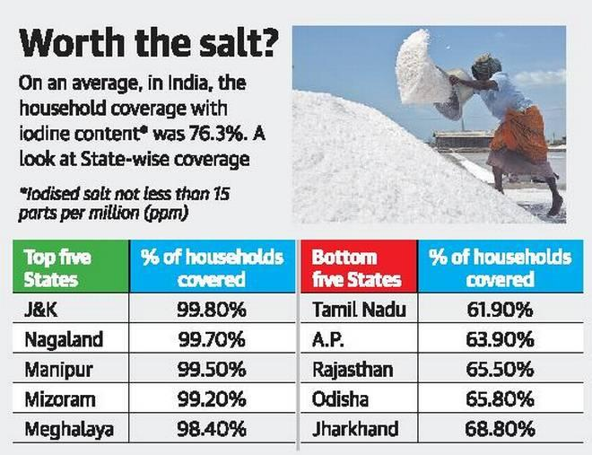 Image result for Tamil Nadu ranks lowest in coverage of iodised salt