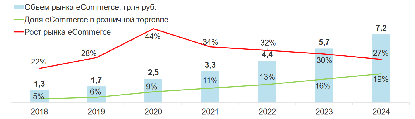 Прогноз роста eCommerce, 2020-2024