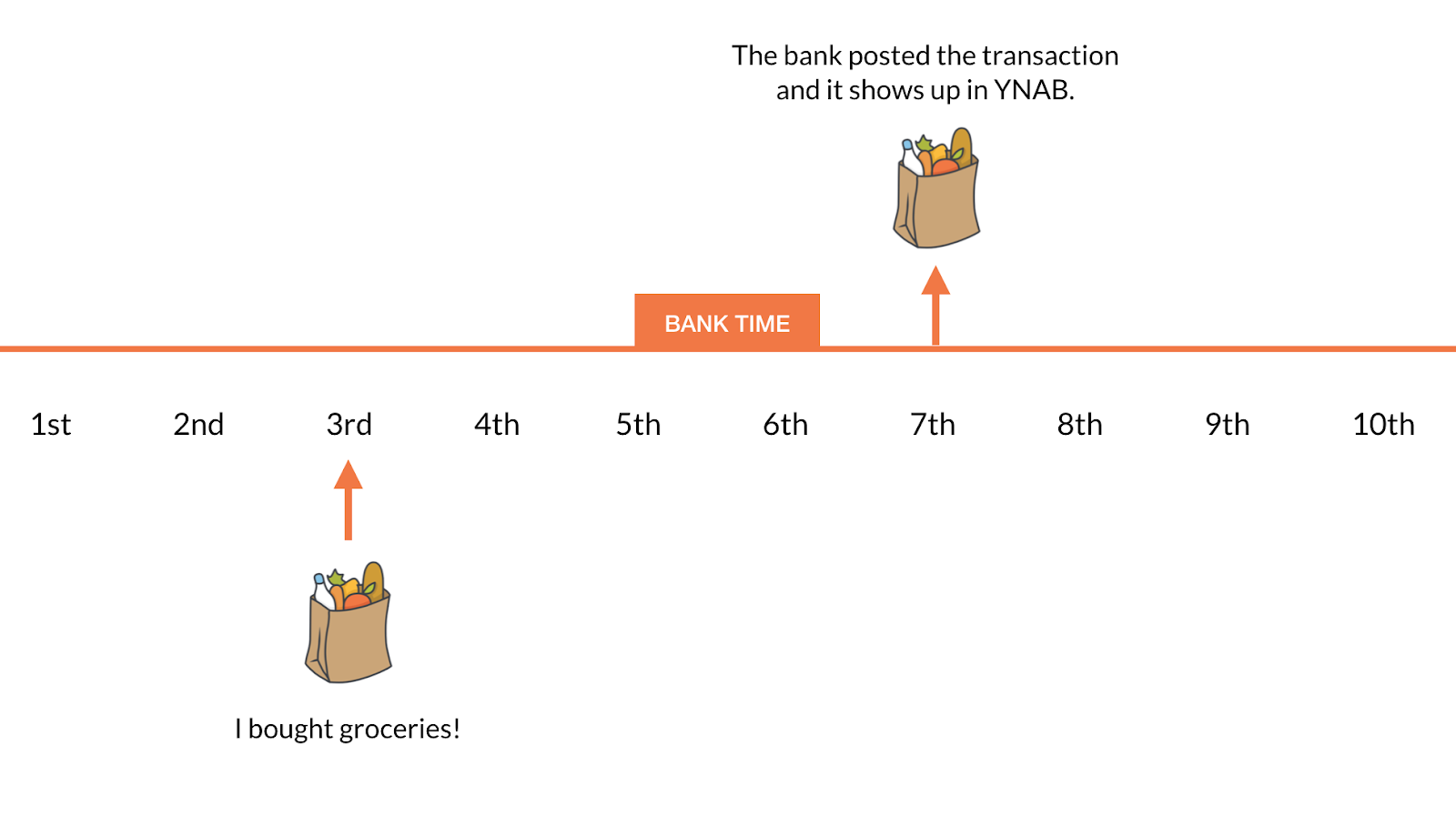 Reconcile in YNAB Budget vs. Bank Time
